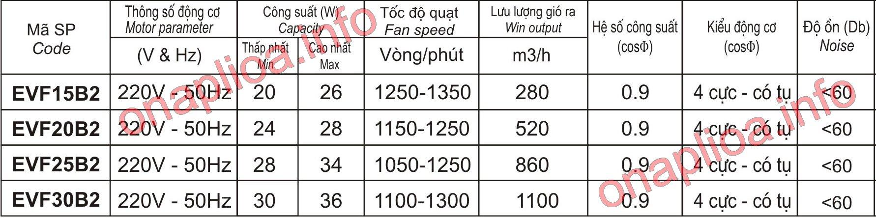 Giá quạt thông gió Lioa