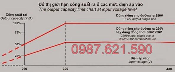 Biểu đồ công suất LiOA 3 pha